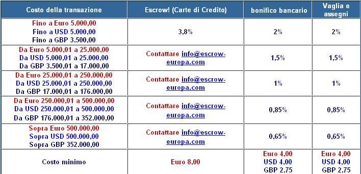 tabella prezzi escrow